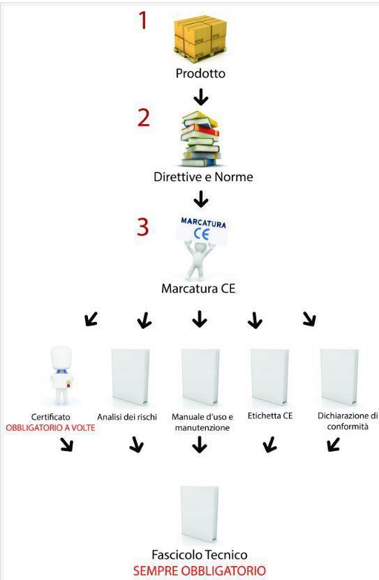 MARCATURA CE - ARC-TEAM ENGINEERING